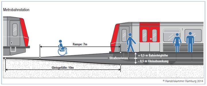 So sieht der Standard-Entwurf für eine Metrobahn-Station aus. (C) Skizze: Handelskammer (S.96)