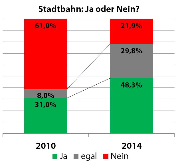 Stadtbahn-Umfragen Vergleich 2010-2014