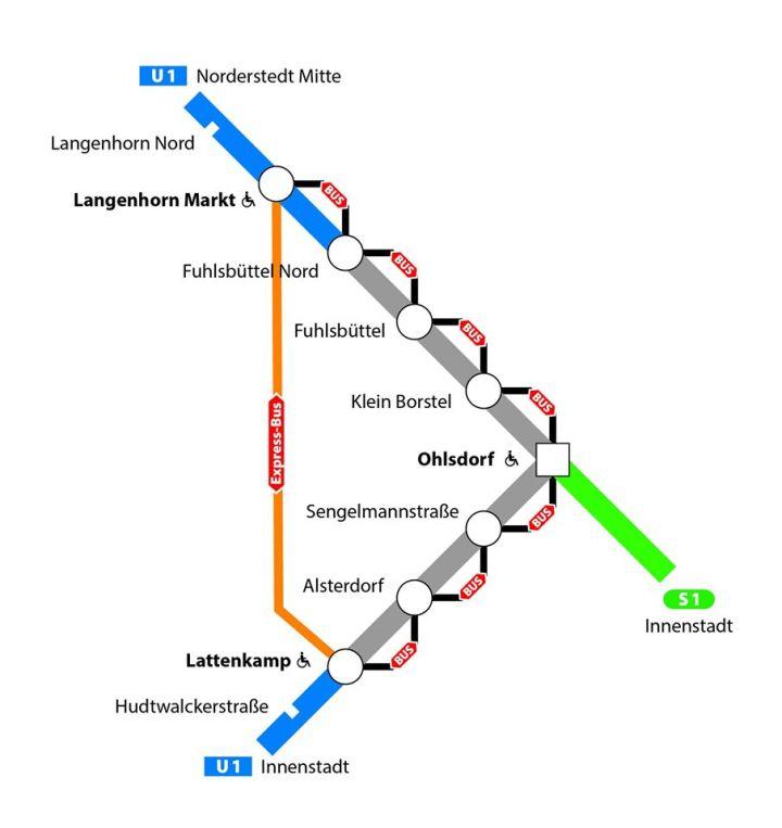 Zwischen Langenhorn Markt und Lattenkamp fährt zusätzlich ein Direktbus ohne Halt. Bitte die örtliche Beschilderung beachten!! Die Fahrzeit verlängert sich um bis zu 20 Minuten.