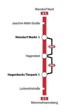 Streckenverlauf U2 Niendorf Markt - Hagenbecks Tierpark