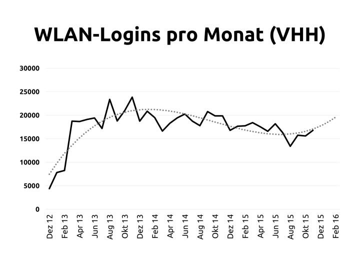 Entwicklung der Nutzerzahlen pro Monats, in grau eine Trendlinie