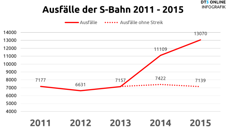Ausfälle der S-Bahnen 2011 - 2015 (mit/ohne Streik)
