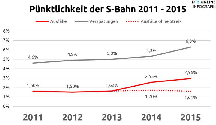 Pünktlichkeit der S-Bahnen 2011-2015: Ausfälle und Verspätungen in Prozent