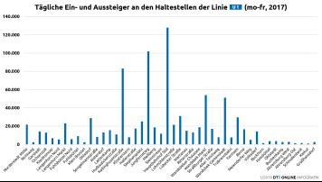 Fahrgäste pro Haltestelle, 2017, Linie U1