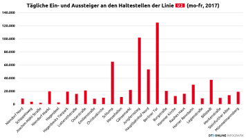 Fahrgäste pro Haltestelle, 2017, Linie U2