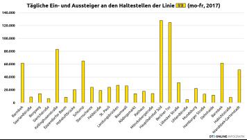 Fahrgäste pro Haltestelle, 2017, Linie U3