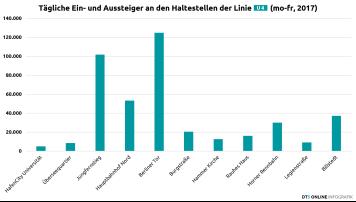 Fahrgäste pro Haltestelle, 2017, Linie U4